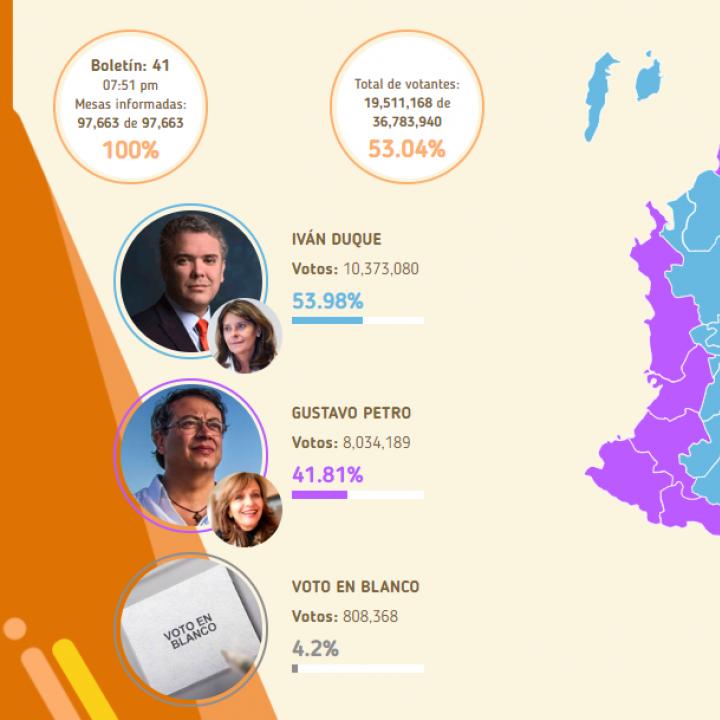 Gráfico de resultados finales de las elecciones presidenciales en segunda vuelta. Datos: Registraduría Nacional.